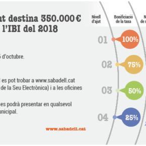 Ciutadans califica de fracaso la campaña municipal para rebajar el IBI a las familias más vulnerables de Sabadell